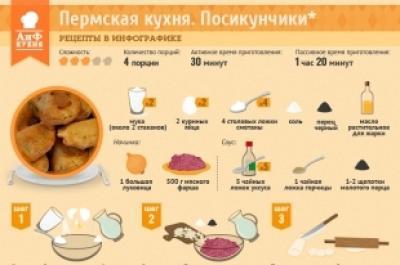 пермские рецепты