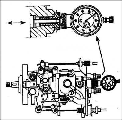 как отрегулировать момент впрыска тнвд bosch опель вектра 1 7dr