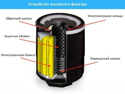как проверить маслянной фильтр