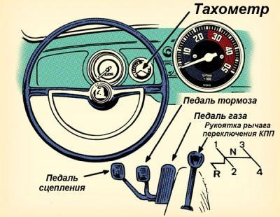 как научится ездить на машине с механической коробкой передач