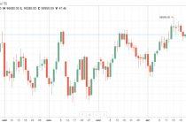 Американские рынки показали небольшое снижение