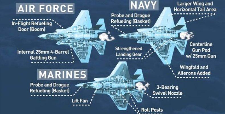 F-35 будет летать до 2070 года Истребители F-35