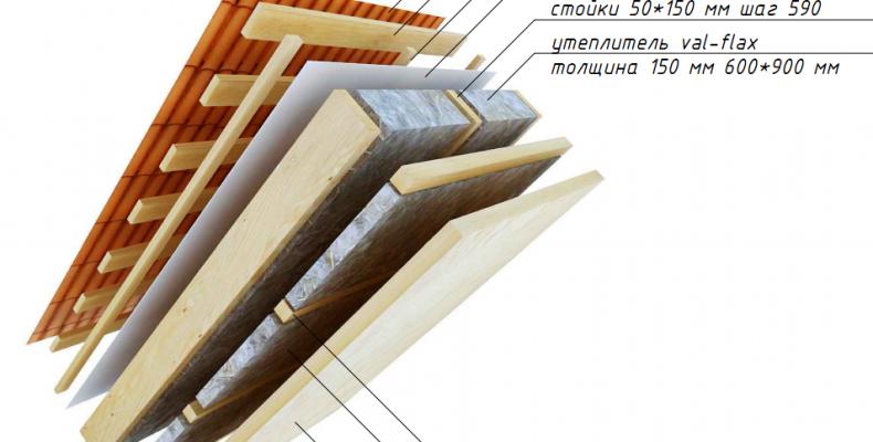 Утепление крыш дома любой сложности под ключ в Москве и области
