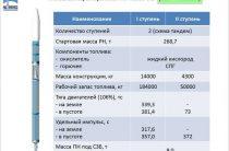 """РН """"Феникс"""" будет Роскосмос планирует создать новую ракету-носитель"""