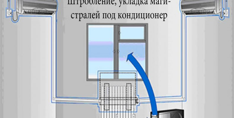 Сплит-система кондиционирования для квартиры, дома: максимальные функциональность и комфорт