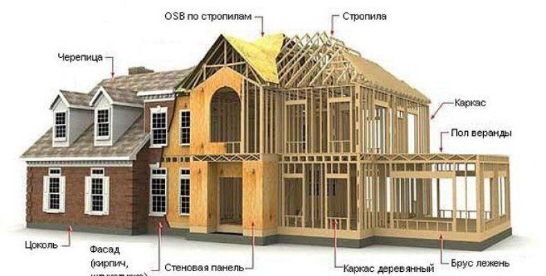 Особенности постройки дома