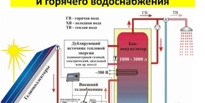 Современная система отопления с теплоносителем
